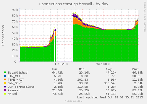 Munin graphs stopped updating