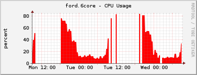 ford_before_cpu_2day