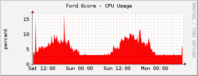 ford_now_cpu_2day