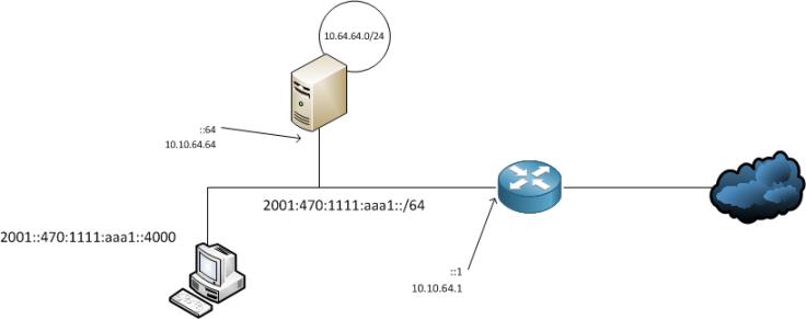 linux_dns64_nat64_quagga.png