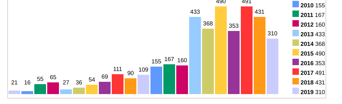 Cisco CVE bar chart